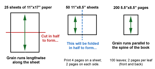 Paper layout diagram